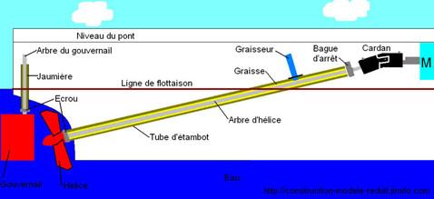 schéma-d-un-montage-étanche-au-dessus-de-la-ligne-de-flottaison