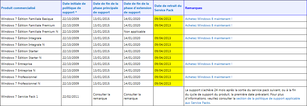 W7 lifecycle