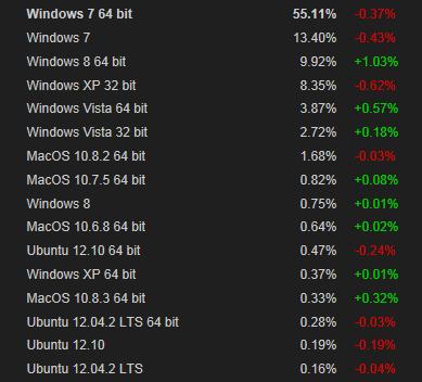W8 Steam mar13 stats