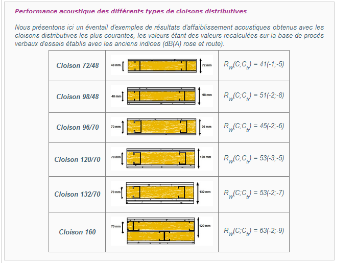 Qualit acoustique de la ldv isoconfort 32 60mm 30 messages - Isolation phonique entre 2 chambres ...