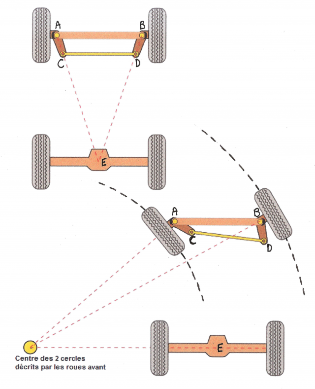 conception direction1