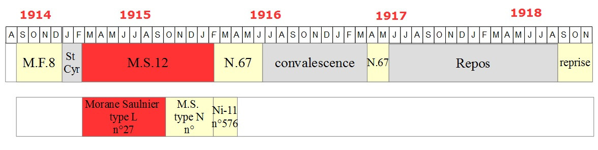 """1/48 Eduard: MS type L """"parasol"""" J. Navarre avril 1915 14121511320518634312798593"""