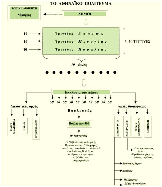 Schéma de la Démocratie  Athénienne du 5eme  Siècle avant JC- 15022103433618848212993777