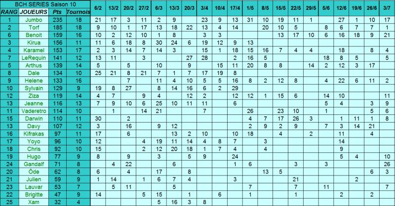 Classement général 2015 - Saison 10 15070809183417759513429481