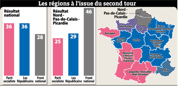 Regionale verkiezingen in Noord-Frankrijk - Pagina 3 15102309260614196113687933