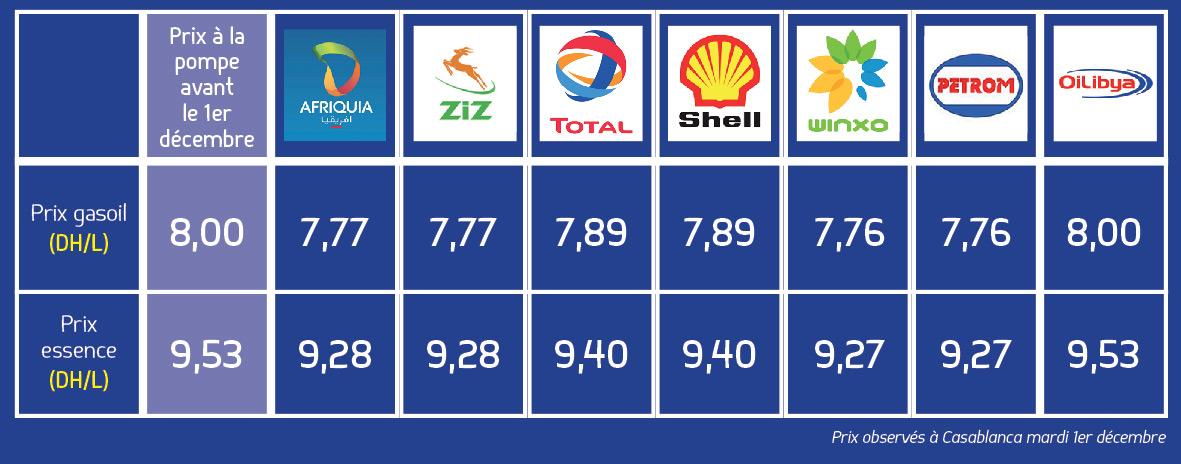 [Carburant, Routes, Police] Prix des carburants au Maroc (DEC 2015) 15120201324418477113798772