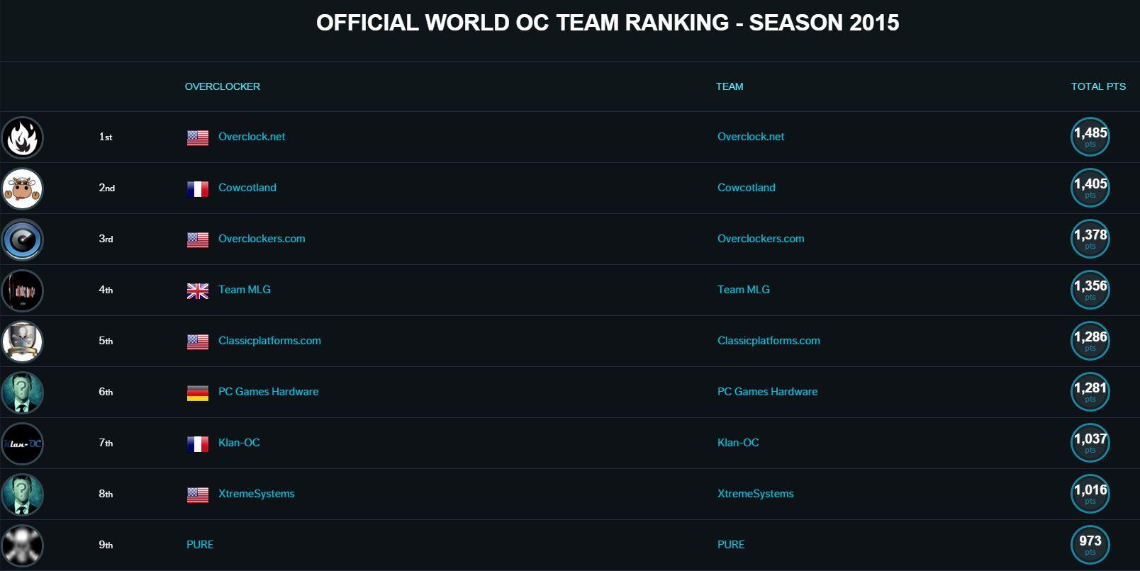 ranking team 2015 top 9